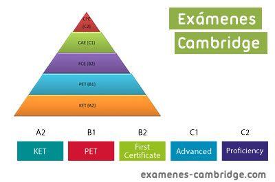 examenes-cambridge
